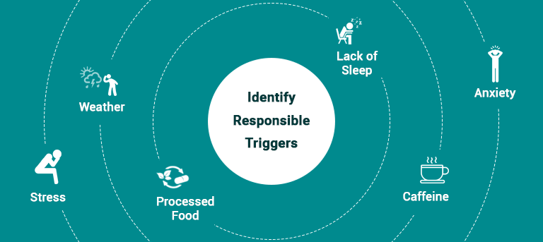 Identify_Triggers