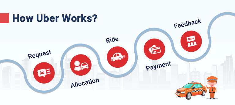 how uber works
