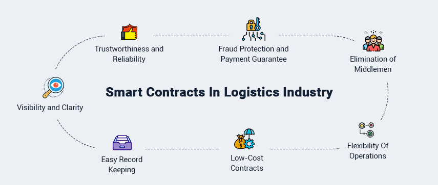 smart-contracts-benefits-logistics-industry