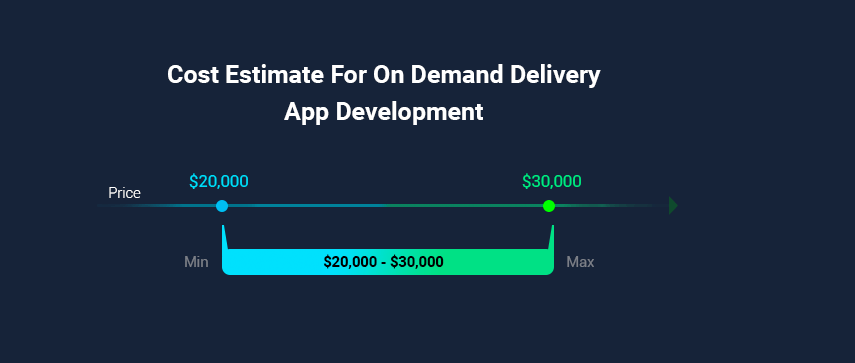 how-much-does-it-cost-to-build-an-on-demand-delivery-app
