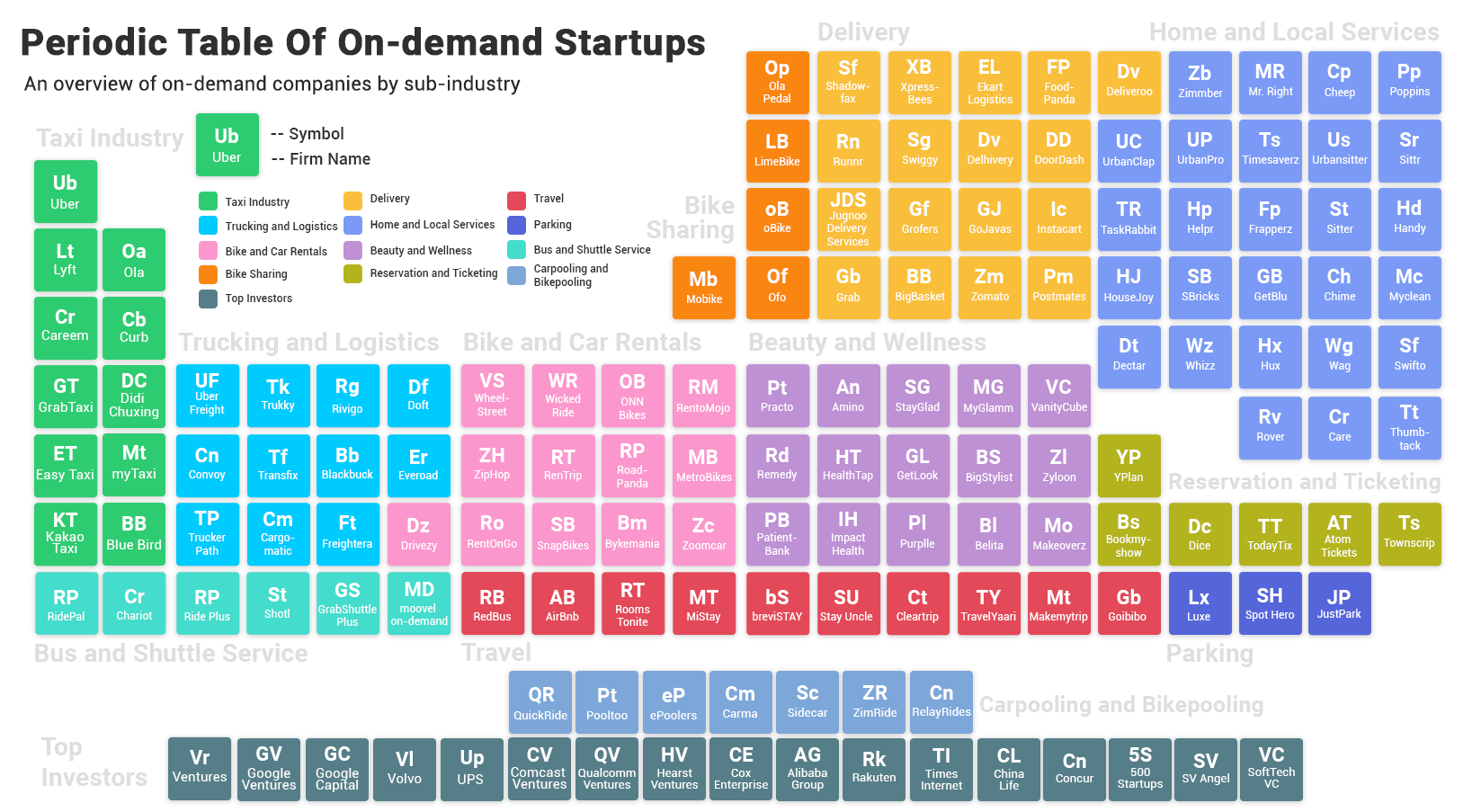 periodic-table-of-on-demand-startups