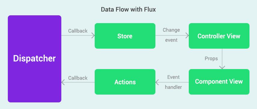 react-flow