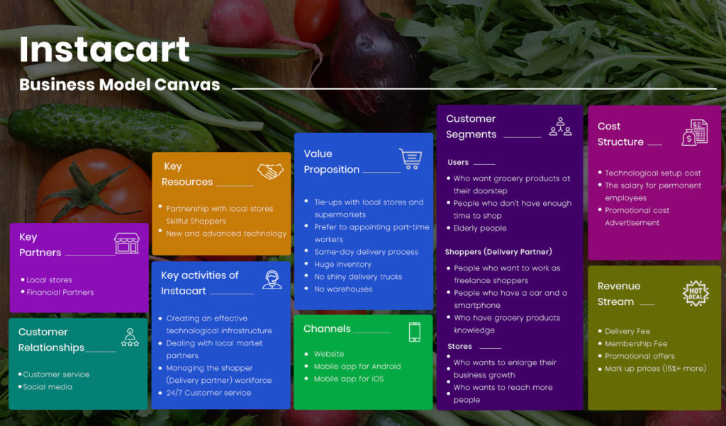 Instacart Business Model Canvas