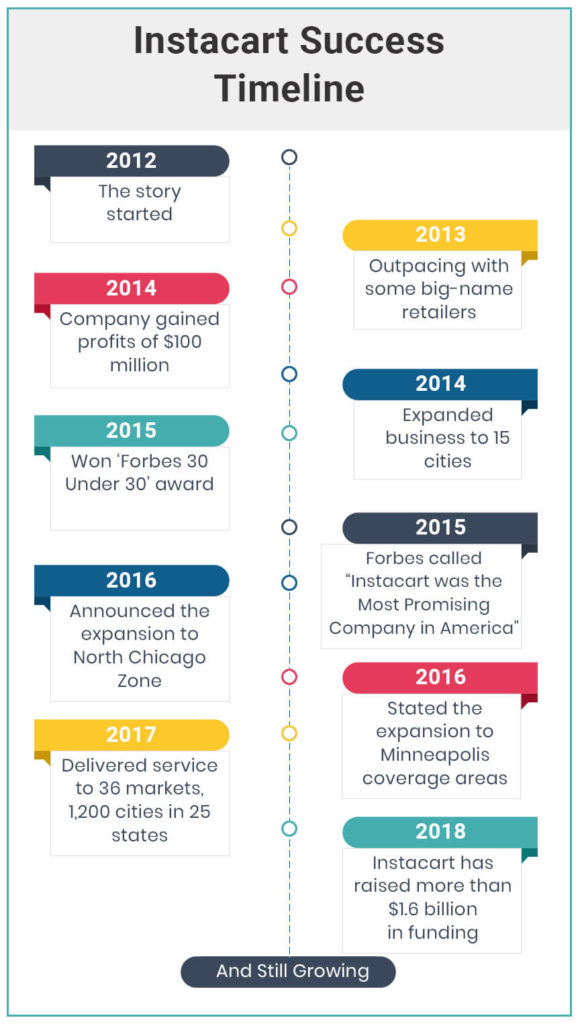 Instacart Success Timeline