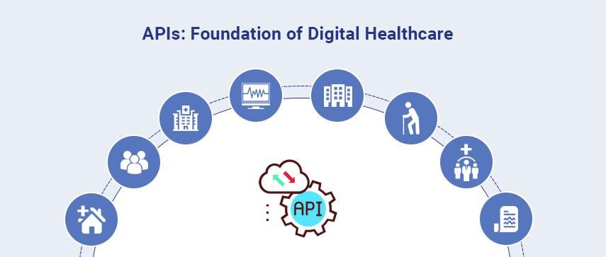 Benefits of Healthcare APIs