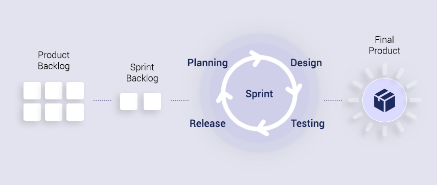 Agile-Scrum life cycle - Mobisoft Infotech