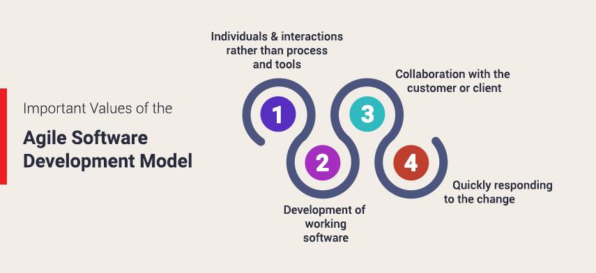 Agile Software Development - Mobisoft Infotech