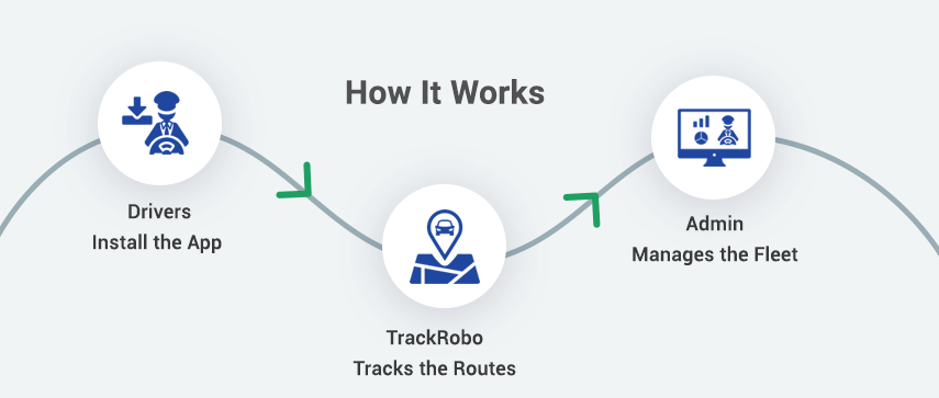 How Mobile GPS Tracking Works