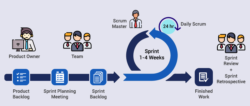 What is SCRUM - Mobisoft Infotech