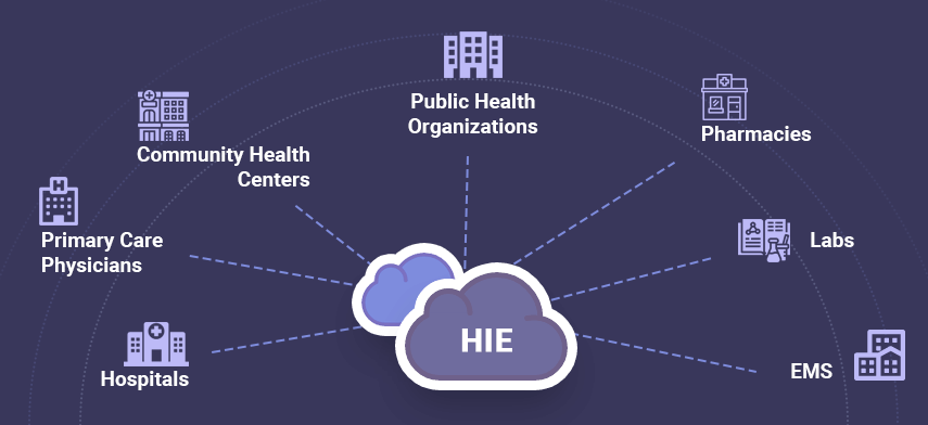 benefits of health information exchange
