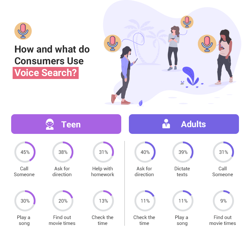 Consumer use for Voice Search
