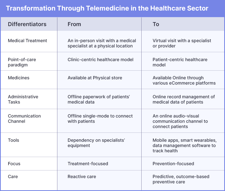 how-telemedicine-is-redesigning-healthcare-management-systems