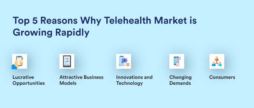 reasons why telehealth market is growing