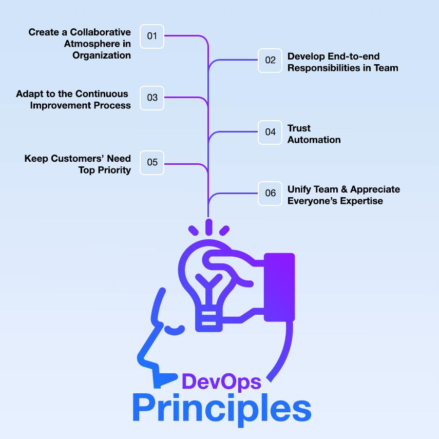devops principles