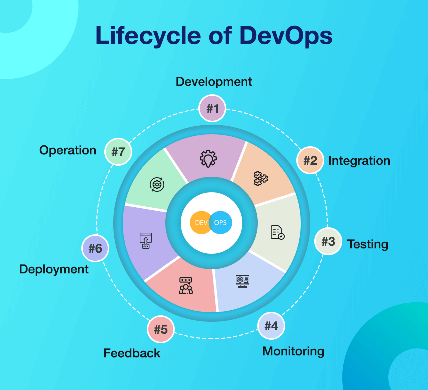 lifecycle of devops