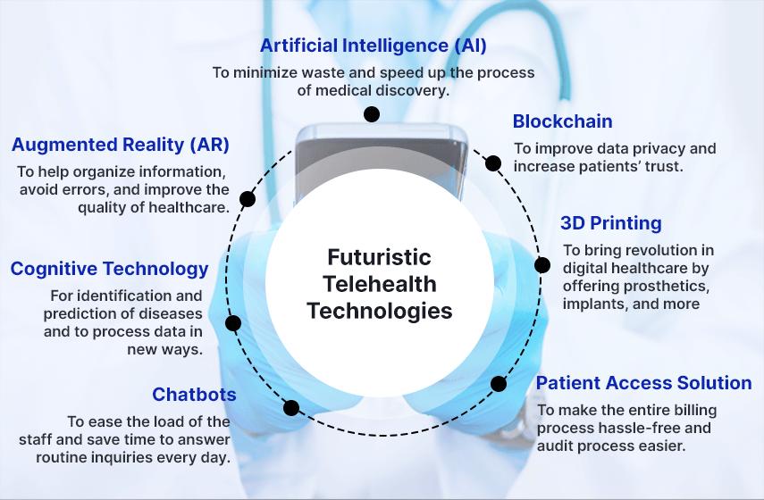 various telehealth technologies
