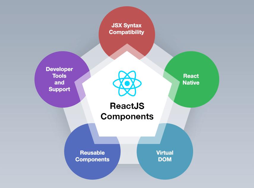 ReactJS components