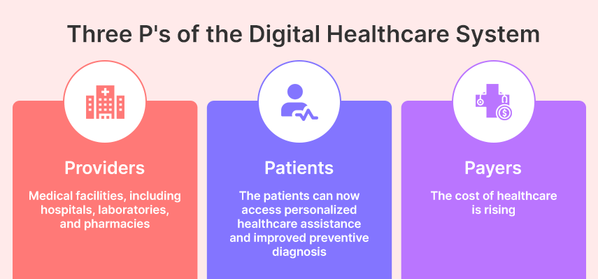 three p's of the digital healthcare system