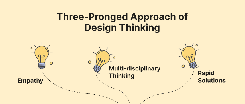 three-pronged approach of design thinking