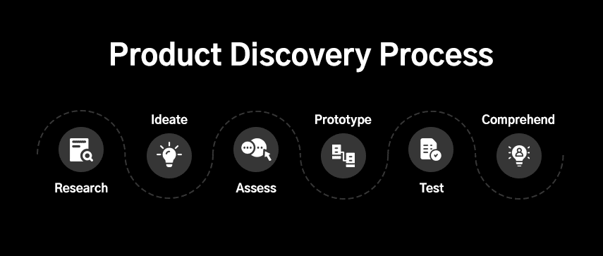 How: What is the Right Way of Conducting a Product Discovery?
